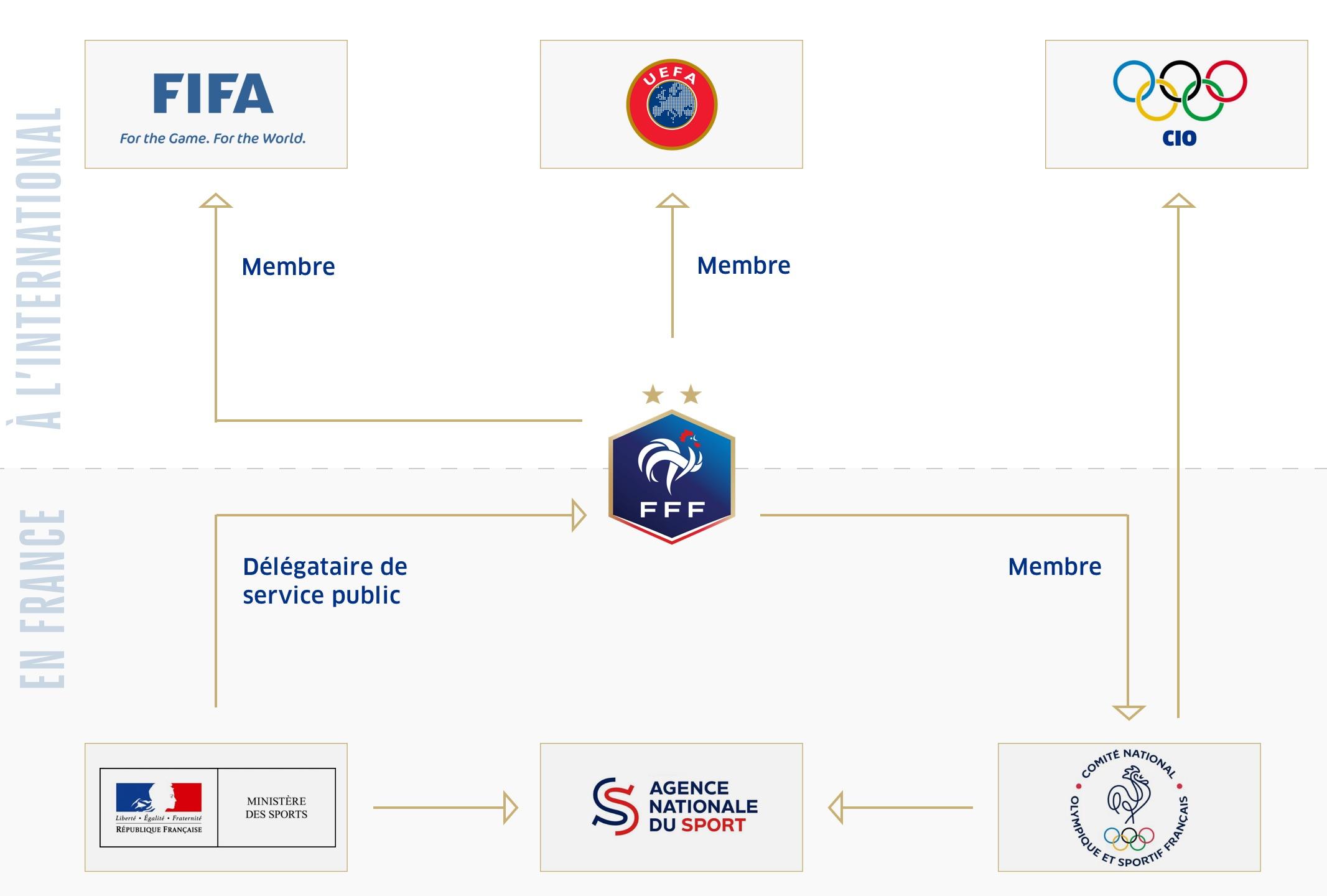 La FFF au sein des instances du sport français et international