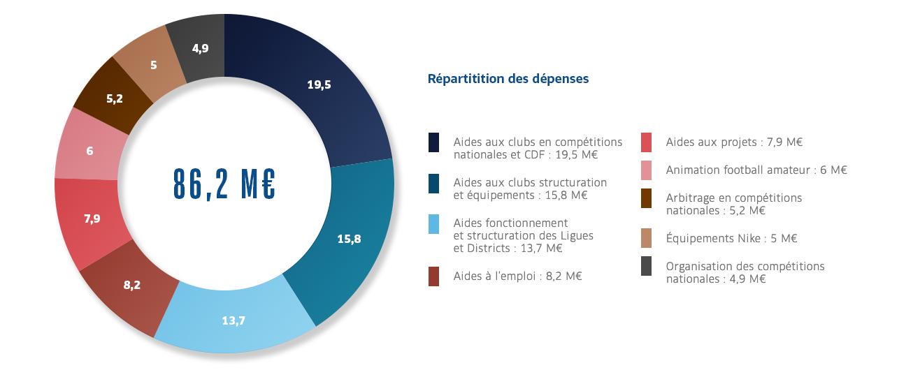 Le budgeten 2019-2020